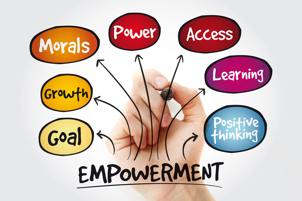 Empowerment qualities mind map with marker, business concept background